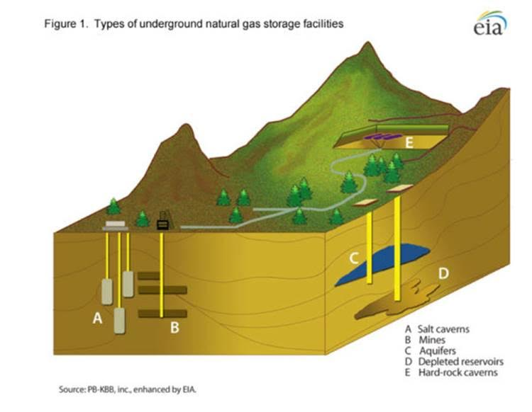 Types of underground natural gas storage facilities